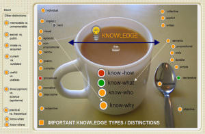 Knowledge2